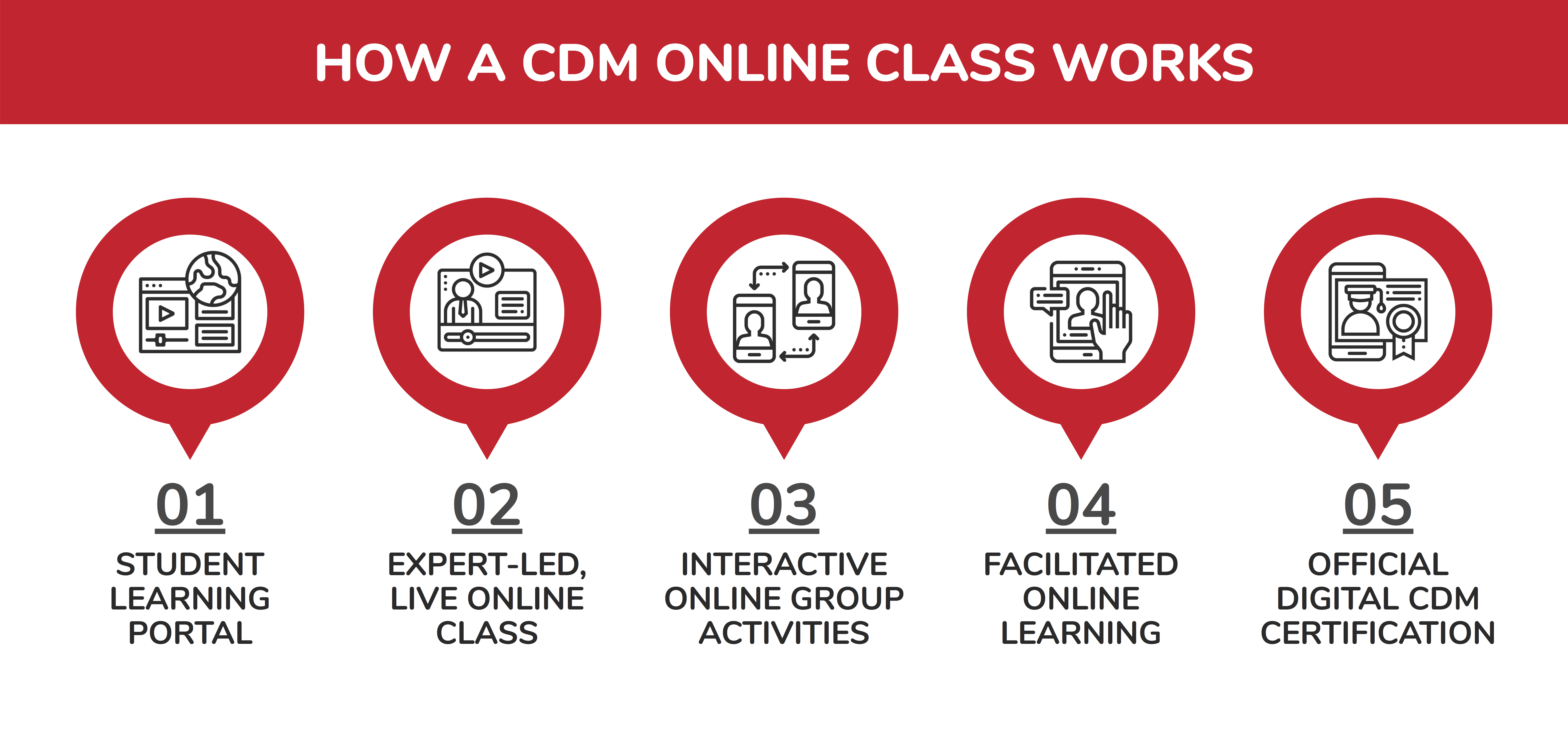 CDM Online Classes Method